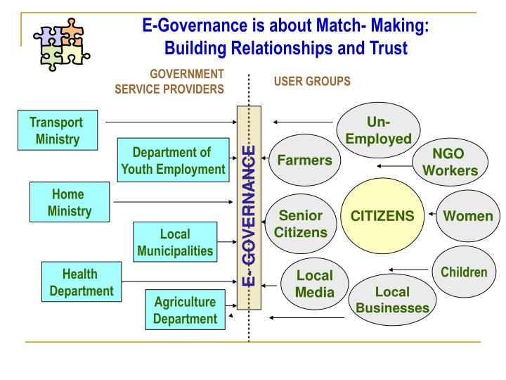 E-Governance is about Match- Making:
