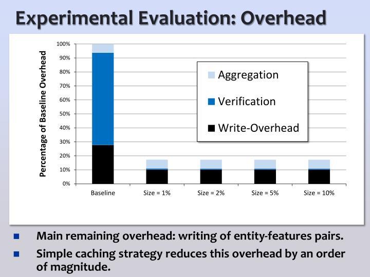 Experimental Evaluation: Overhead