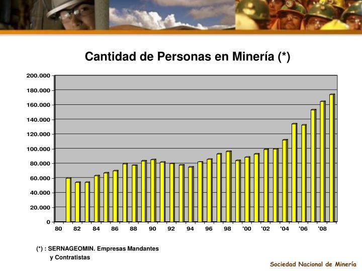 Cantidad de Personas en Minería (*)