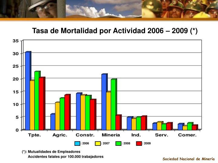 Tasa de Mortalidad por Actividad 2006 – 2009 (*)
