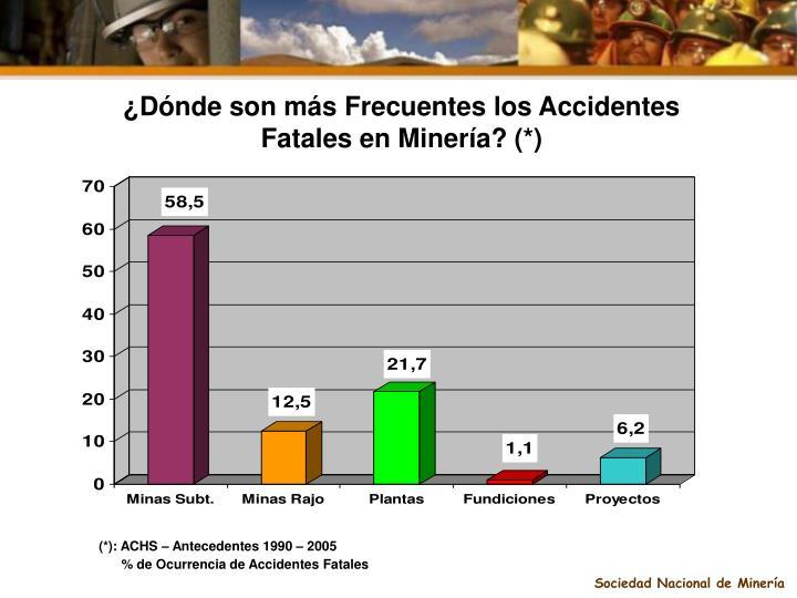 ¿Dónde son más Frecuentes los Accidentes Fatales en Minería? (*)