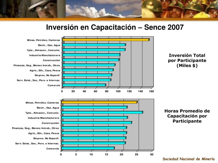 Inversión en Capacitación – Sence 2007