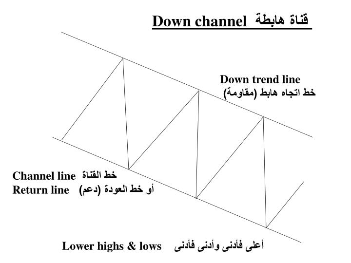 Down channel