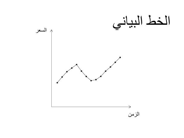 الخط البياني