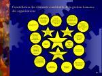 constellation des l ments constitutifs de la gestion humaine des organisations
