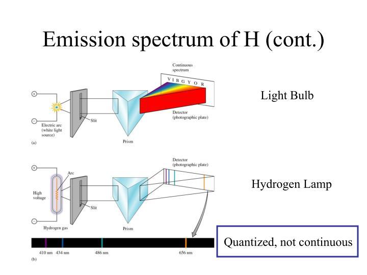 Emission spectrum of H (cont.)