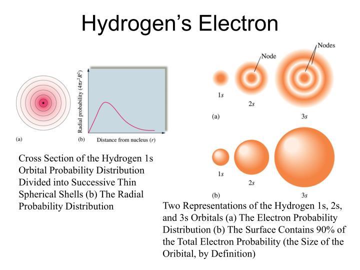 Hydrogen's Electron