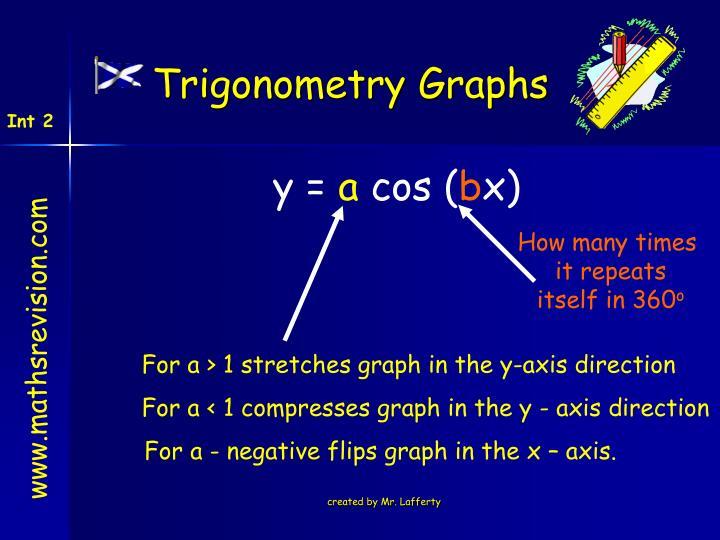 Trigonometry Graphs