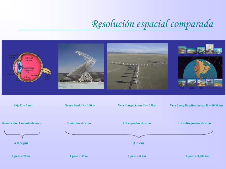 Resolución espacial comparada
