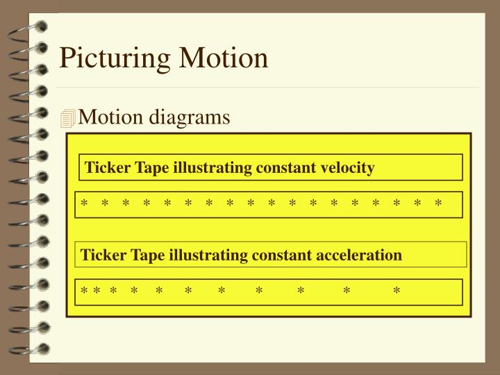 Picturing Motion