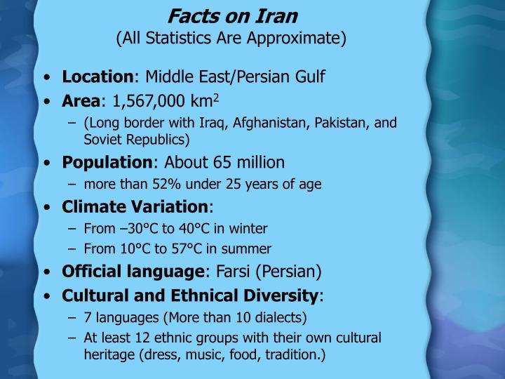 Facts on Iran
