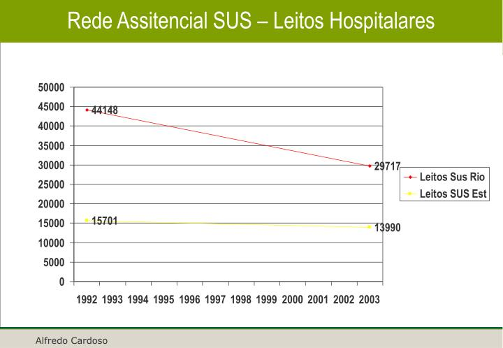 Rede Assitencial SUS – Leitos Hospitalares
