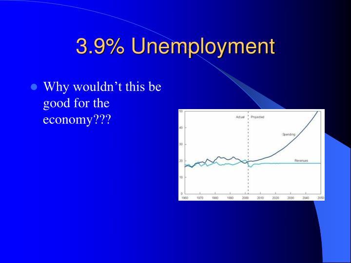 3.9% Unemployment