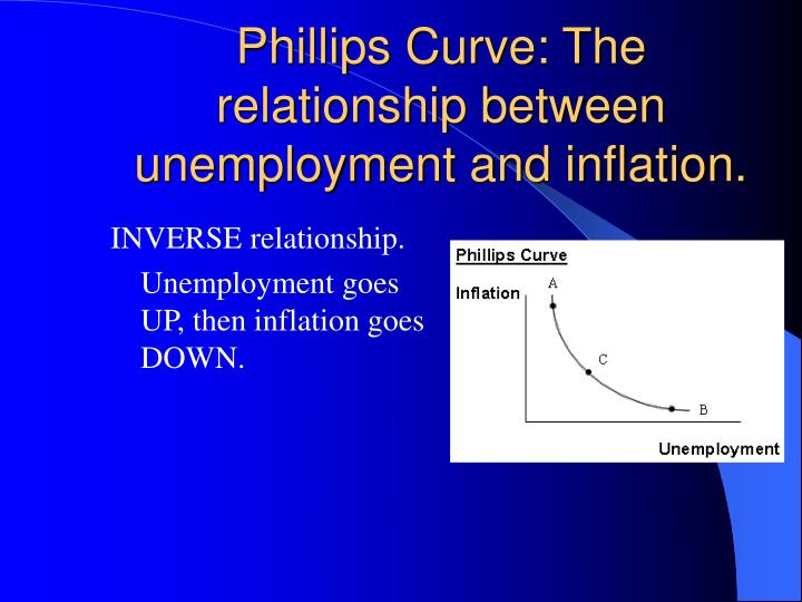 Phillips Curve: The relationship between unemployment and inflation.
