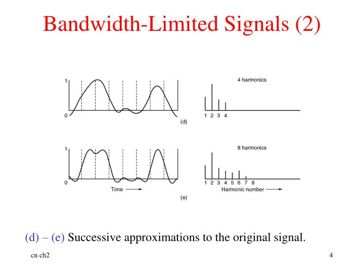 Bandwidth-Limited Signals (2)