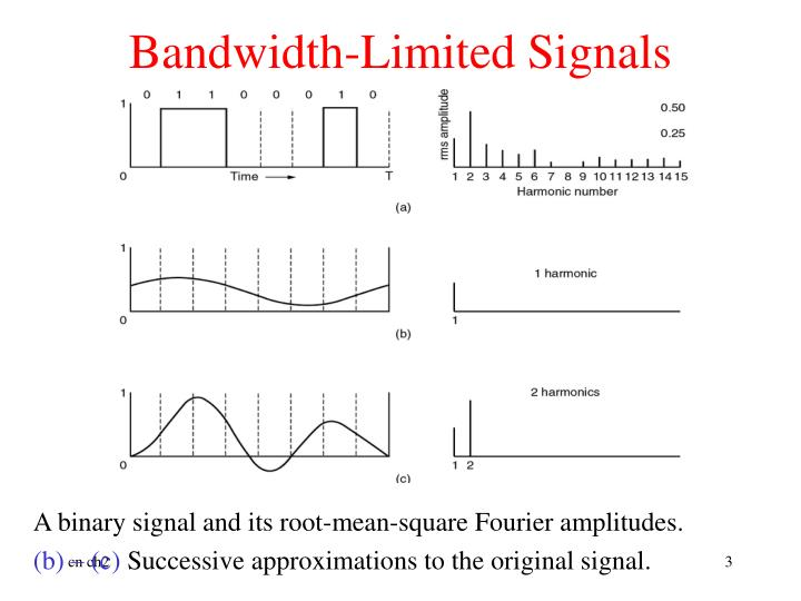 Bandwidth limited signals