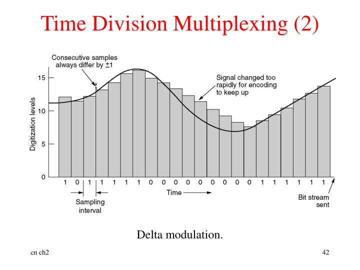 Time Division Multiplexing (2)