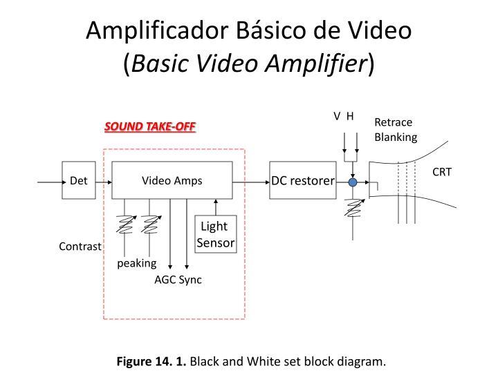 Amplificador Básico de Video