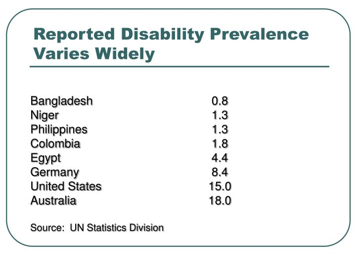Reported Disability Prevalence Varies Widely
