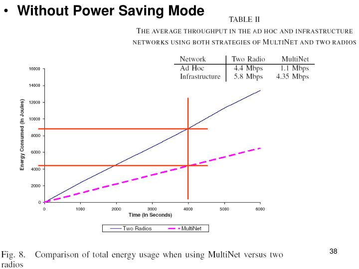 Without Power Saving Mode