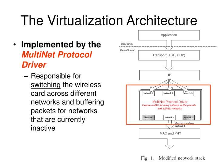 The Virtualization Architecture