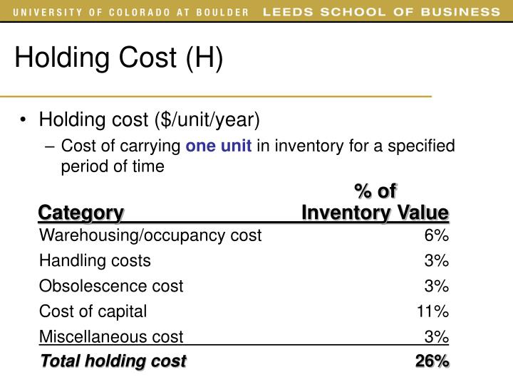 Holding Cost (H)