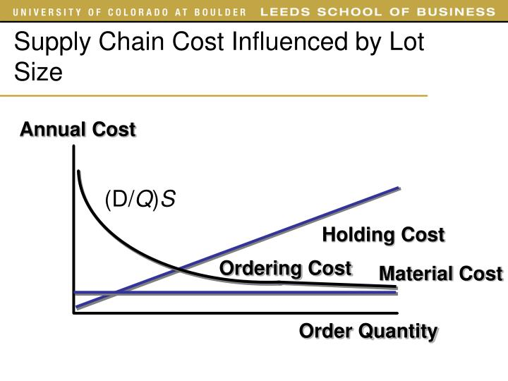 Supply Chain Cost Influenced by Lot Size