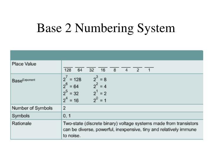 Base 2 Numbering System