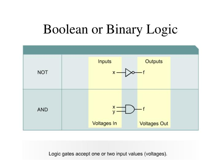Boolean or Binary Logic