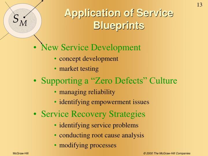 Application of Service Blueprints