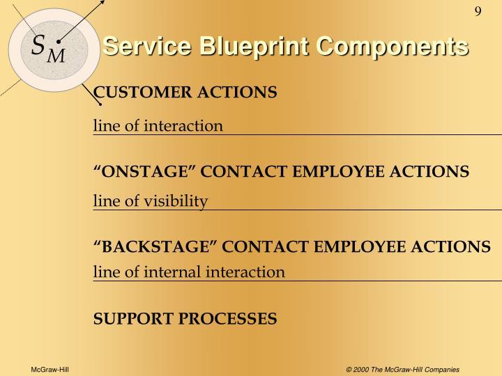 Service Blueprint Components