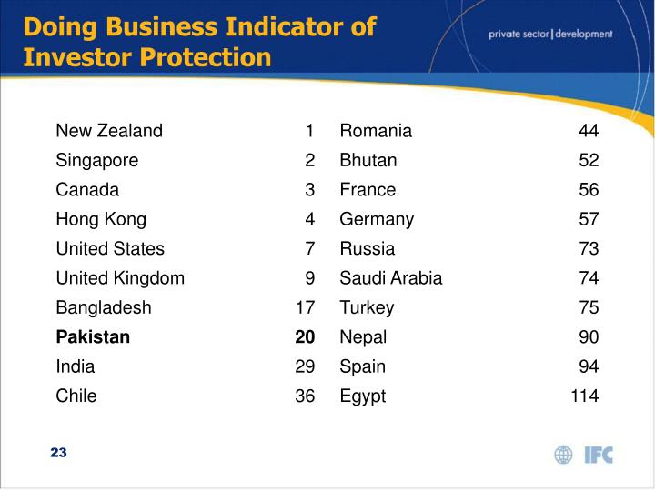 Doing Business Indicator of