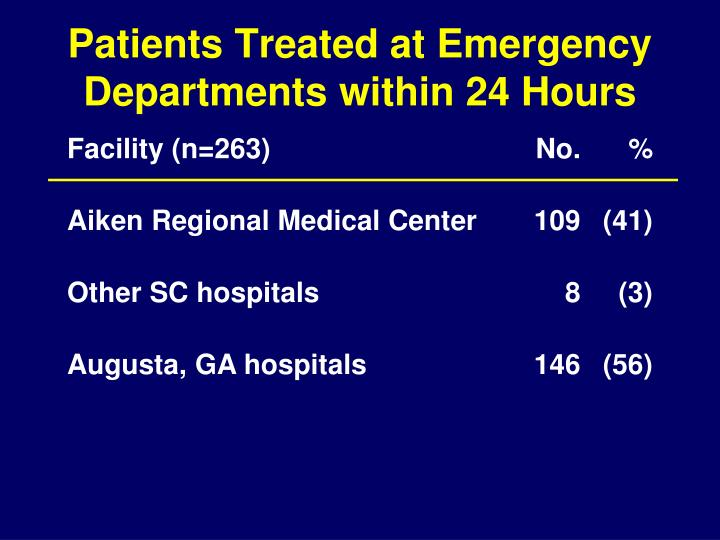 Patients Treated at Emergency Departments within 24 Hours