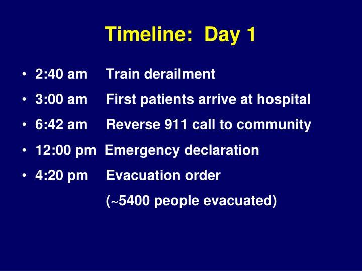 Timeline:  Day 1