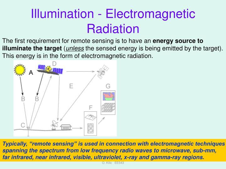Illumination - Electromagnetic Radiation