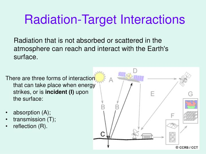 Radiation-Target Interactions