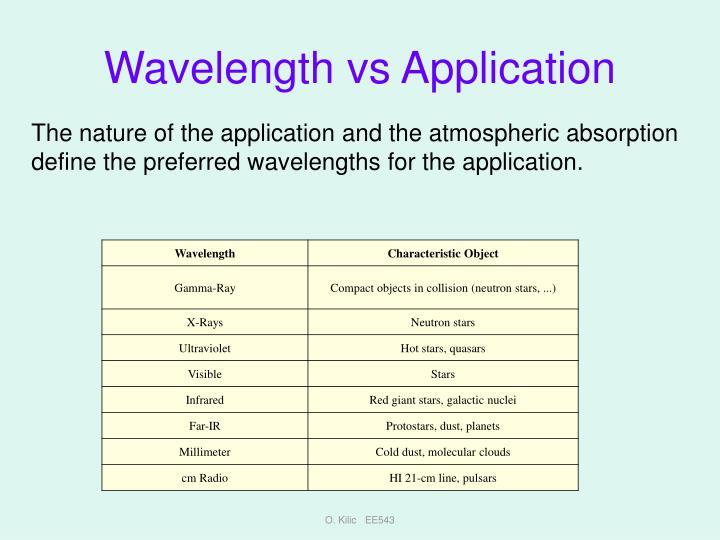 Wavelength vs Application