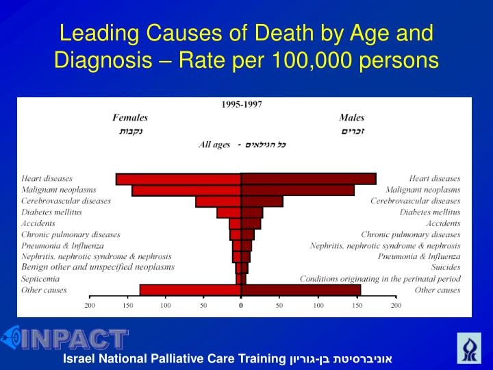 Leading Causes of Death by Age and Diagnosis – Rate per 100,000 persons
