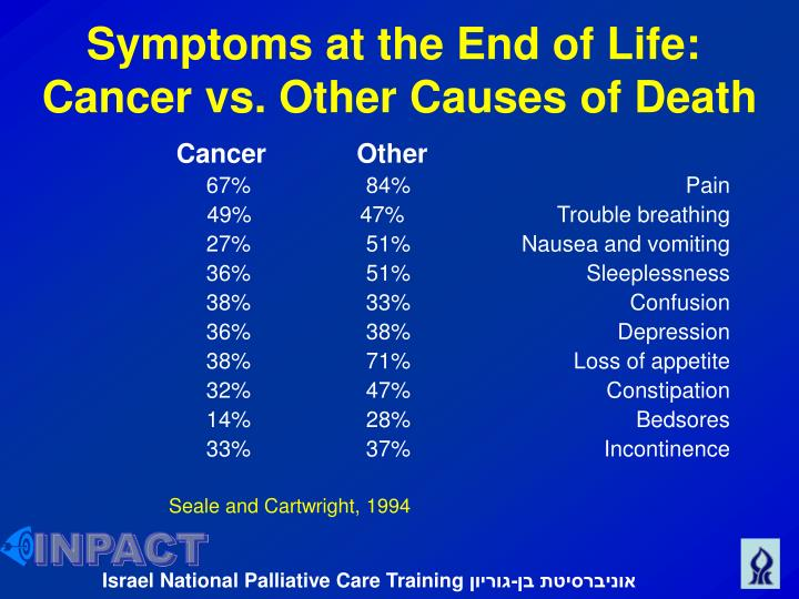 Symptoms at the End of Life: