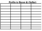 profits to buyer seller