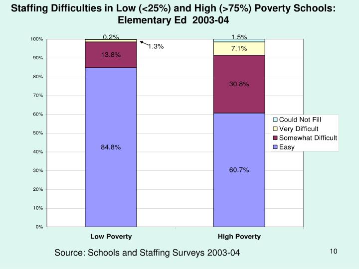 Staffing Difficulties in Low (<25%) and High (>75%) Poverty Schools: