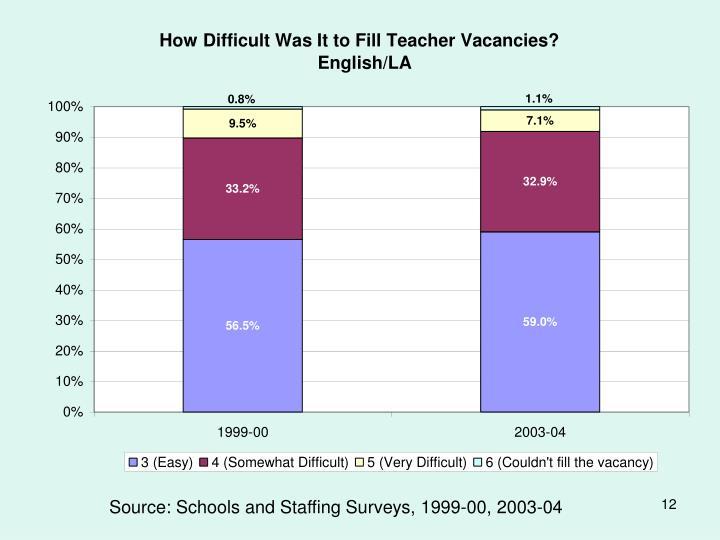 Source: Schools and Staffing Surveys, 1999-00, 2003-04