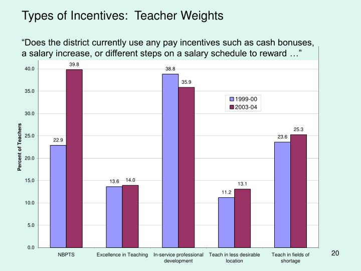 Types of Incentives:  Teacher Weights