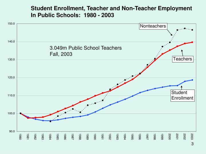 Student Enrollment, Teacher and Non-Teacher Employment