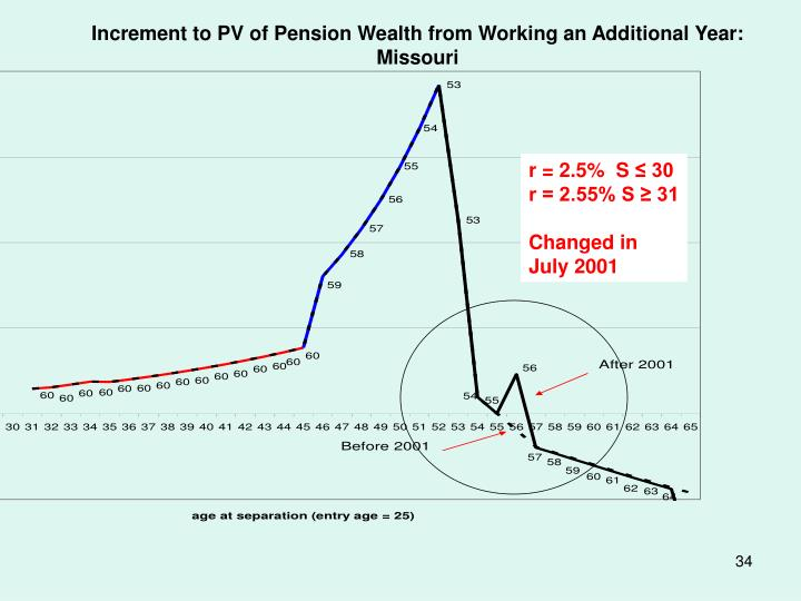 Increment to PV of Pension Wealth from Working an Additional Year: