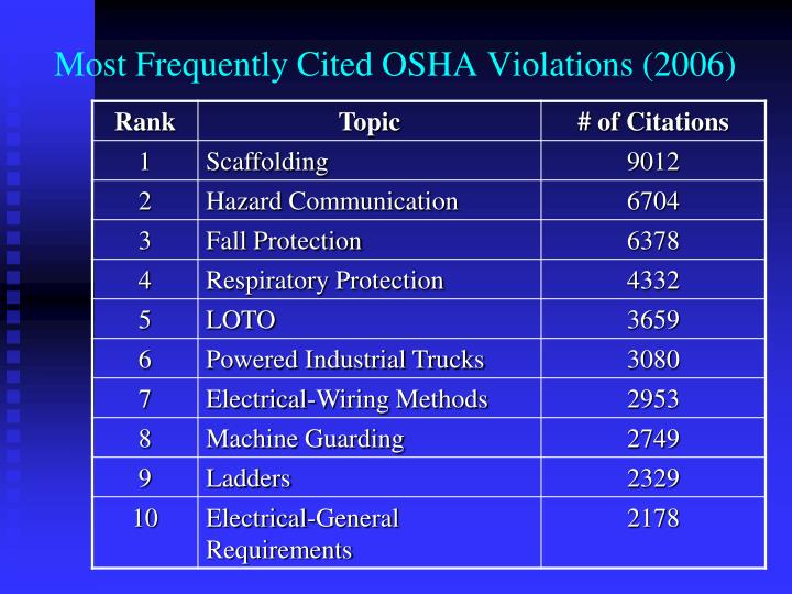 Most Frequently Cited OSHA Violations (2006)