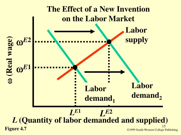 The Effect of a New Invention on the Labor Market