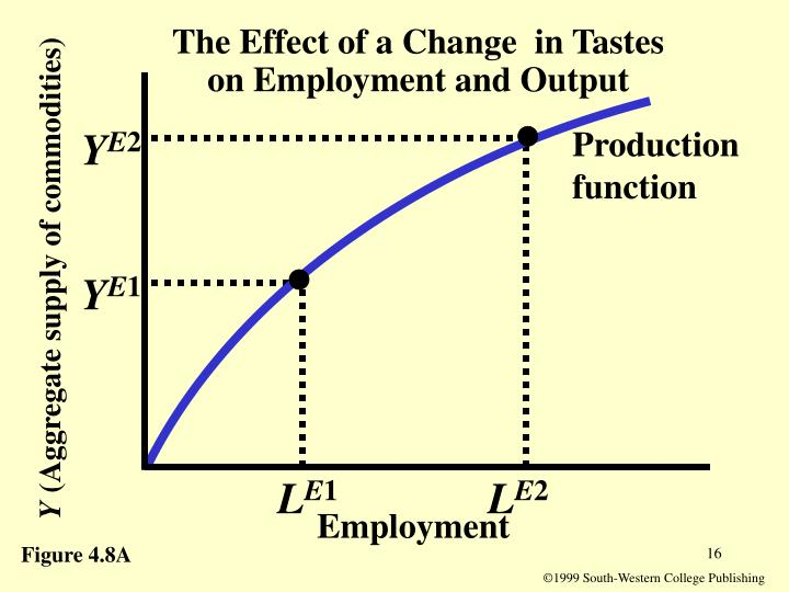 The Effect of a Change  in Tastes  on Employment and Output