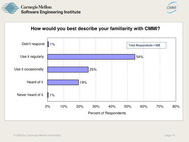 How would you best describe your familiarity with CMMI?