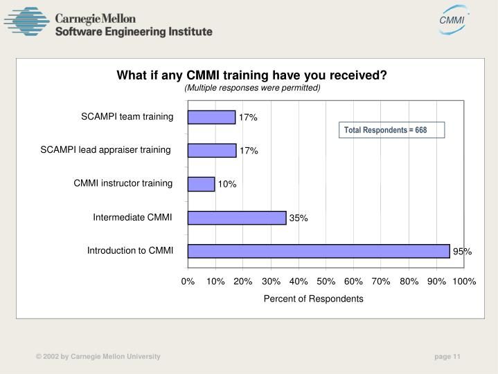 What if any CMMI training have you received?
